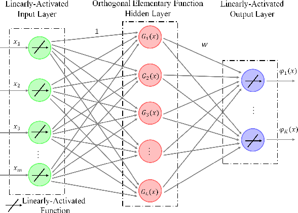 Figure 2 for A Gegenbauer Neural Network with Regularized Weights Direct Determination for Classification