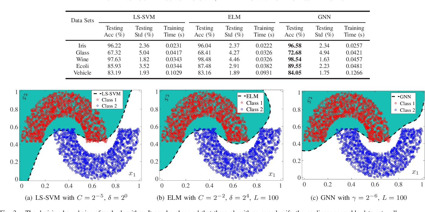 Figure 3 for A Gegenbauer Neural Network with Regularized Weights Direct Determination for Classification