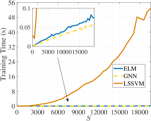 Figure 4 for A Gegenbauer Neural Network with Regularized Weights Direct Determination for Classification