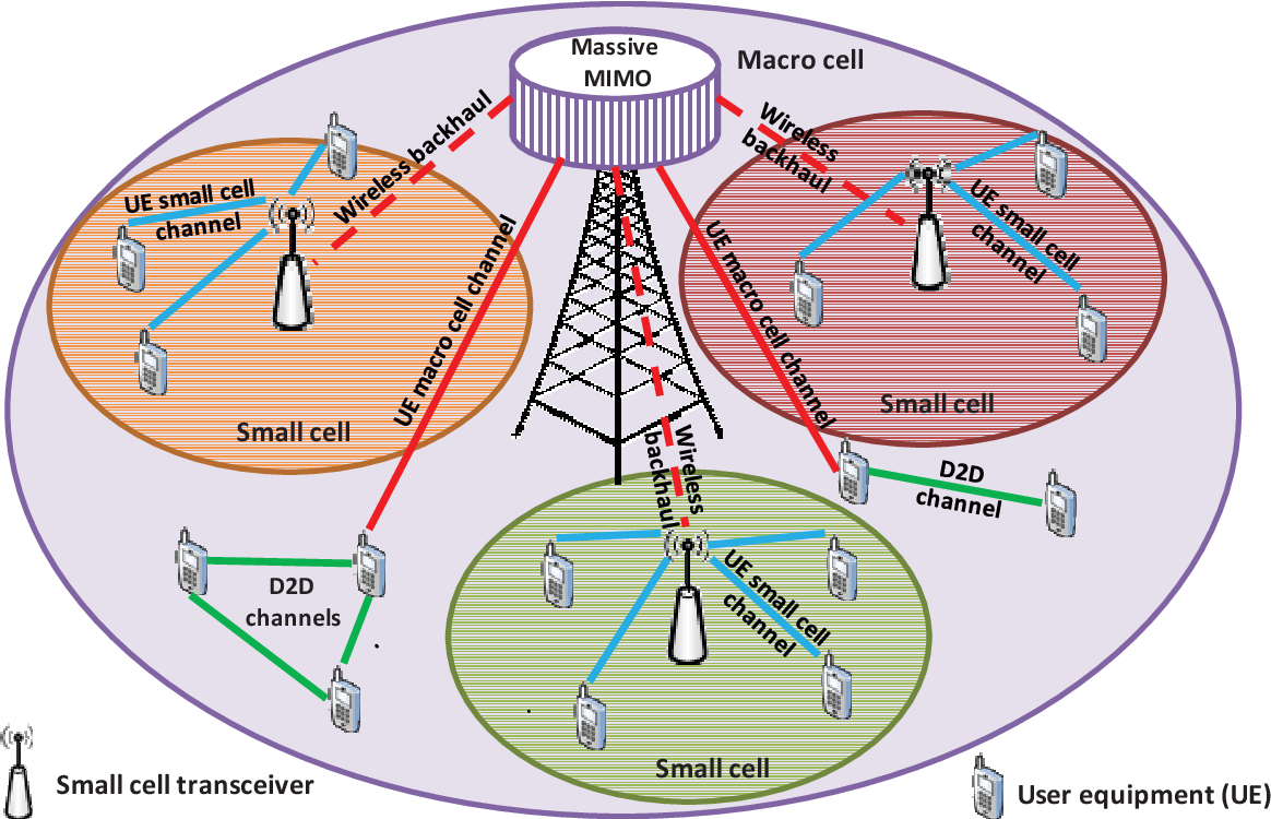 Deep Learning Based Massive MIMO Beamforming for 5G Mobile Network