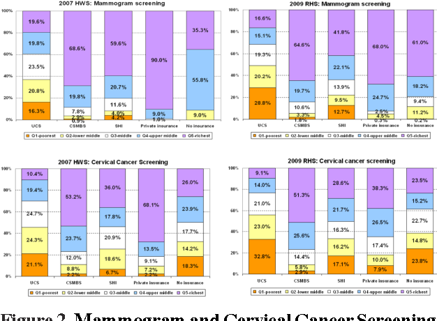 Figure 2. Mammogram and Cervical Cancer Screening among Health Insurance Coverage By Women Household Asset Quintiles, the 2007 HWS and the 2009 RHS