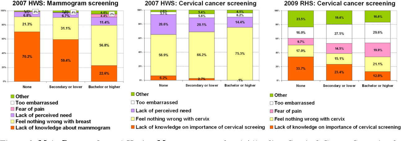 Figure 3. Main Reasons for not Having Mammogram and not Attending Cervical Cancer Screening by Educational Levels, the 2007 HWS and 2009 RHS