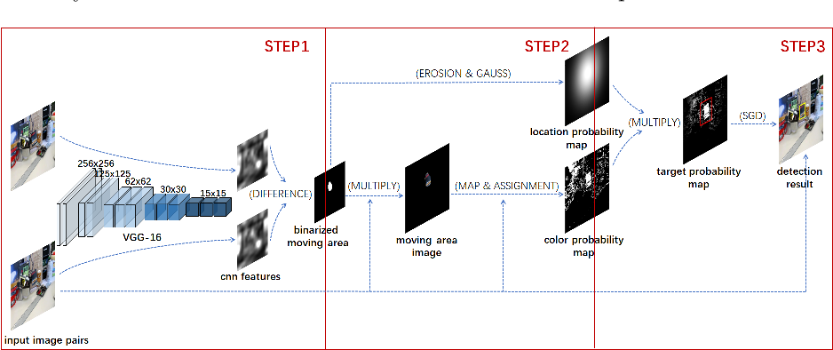 Figure 1 for Class agnostic moving target detection by color and location prediction of moving area