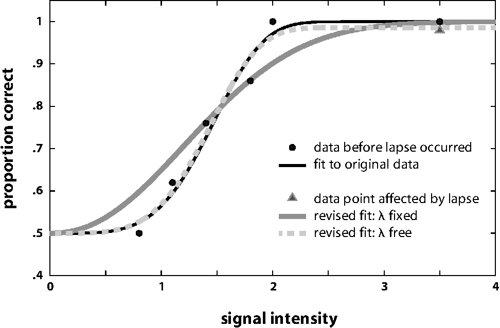The Psychometric Function I Fitting Sampling And Goodness Of Fit