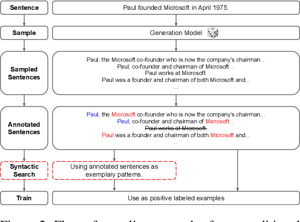Figure 4 for Bootstrapping Relation Extractors using Syntactic Search by Examples