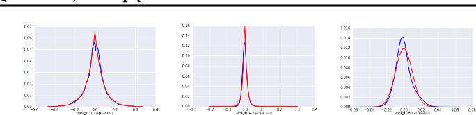 Figure 4 for Table-Based Neural Units: Fully Quantizing Networks for Multiply-Free Inference