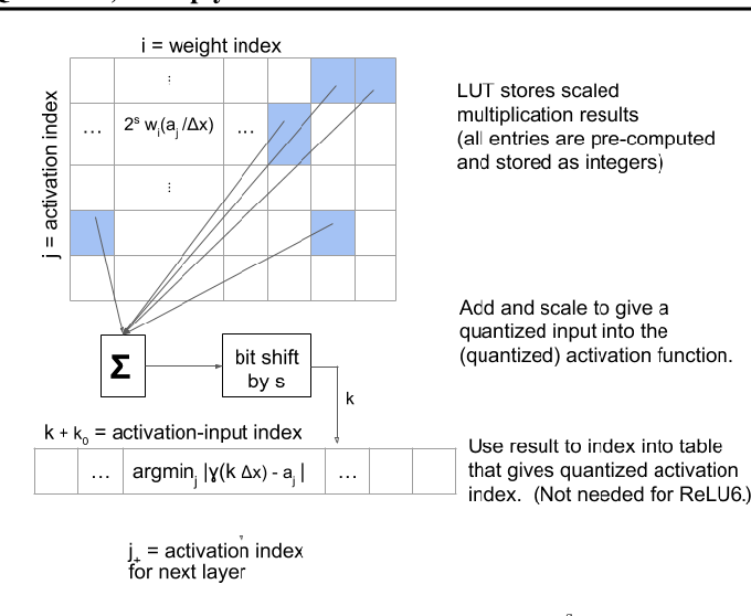 Figure 1 for Table-Based Neural Units: Fully Quantizing Networks for Multiply-Free Inference