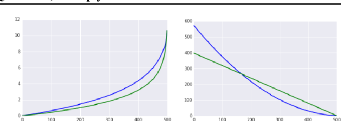 Figure 2 for Table-Based Neural Units: Fully Quantizing Networks for Multiply-Free Inference