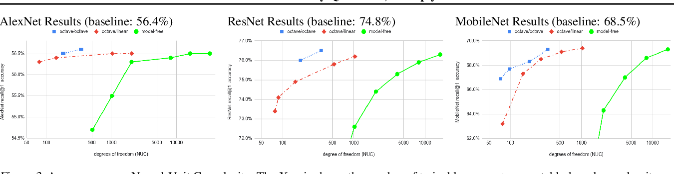 Figure 3 for Table-Based Neural Units: Fully Quantizing Networks for Multiply-Free Inference