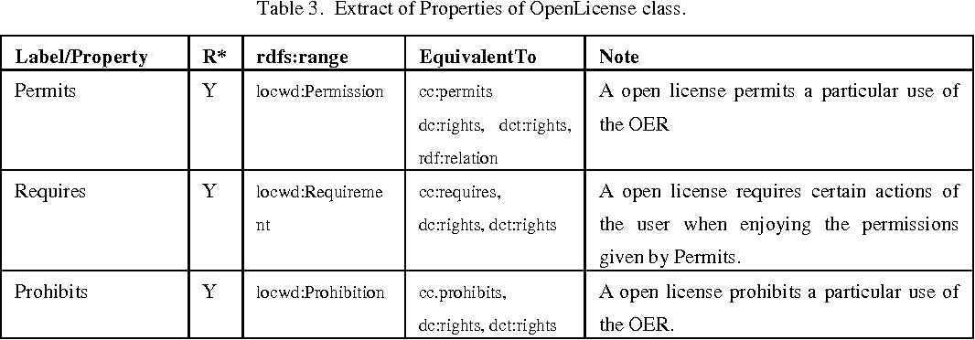 Table 4 from consuming and producing linked open data the for 1 case of table paper