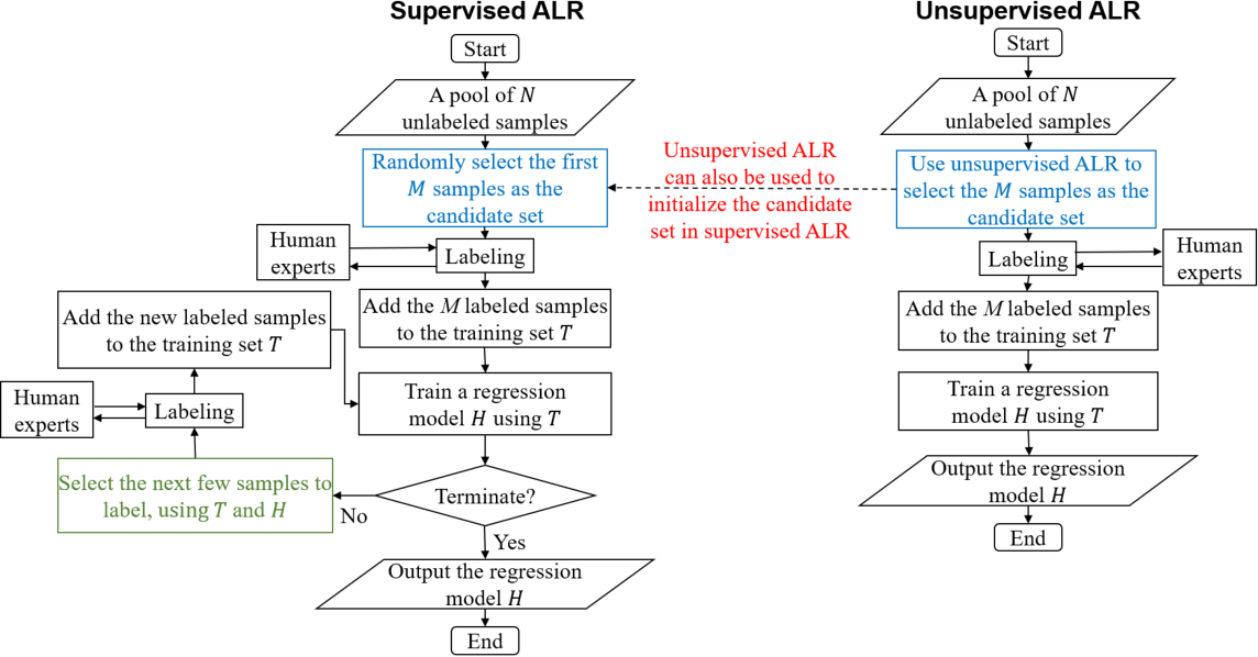 Figure 1 for Pool-Based Unsupervised Active Learning for Regression Using Iterative Representativeness-Diversity Maximization (iRDM)