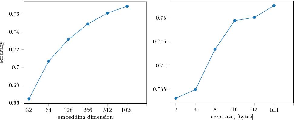 Figure 3 for Impostor Networks for Fast Fine-Grained Recognition