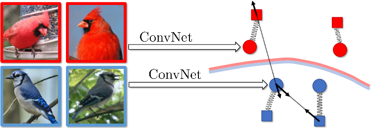 Figure 1 for Impostor Networks for Fast Fine-Grained Recognition
