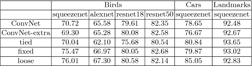 Figure 2 for Impostor Networks for Fast Fine-Grained Recognition