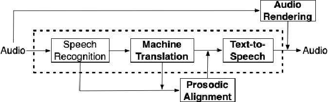 Figure 1 for Machine Translation Verbosity Control for Automatic Dubbing