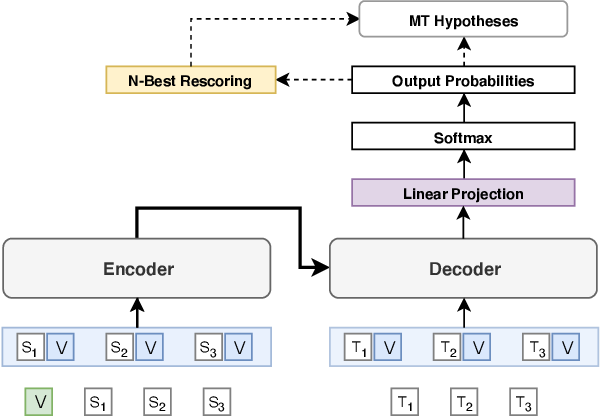 Figure 2 for Machine Translation Verbosity Control for Automatic Dubbing
