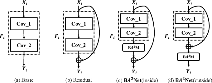 Figure 4 for BA^2M: A Batch Aware Attention Module for Image Classification