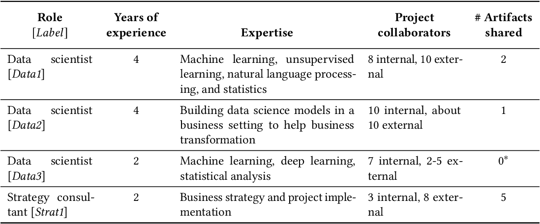 Figure 3 for How AI Developers Overcome Communication Challenges in a Multidisciplinary Team: A Case Study