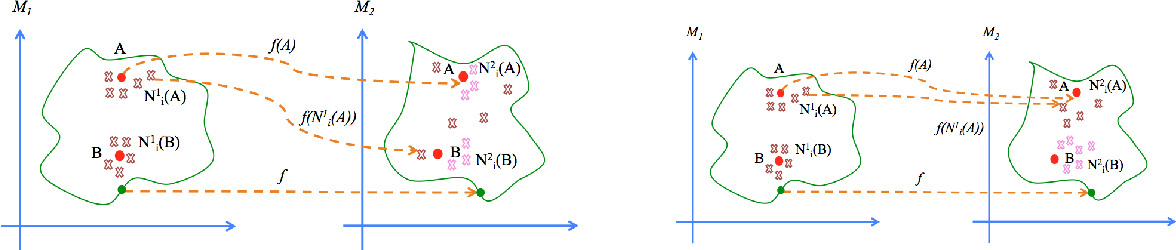 Figure 1 for Locality Preserving Loss to Align Vector Spaces