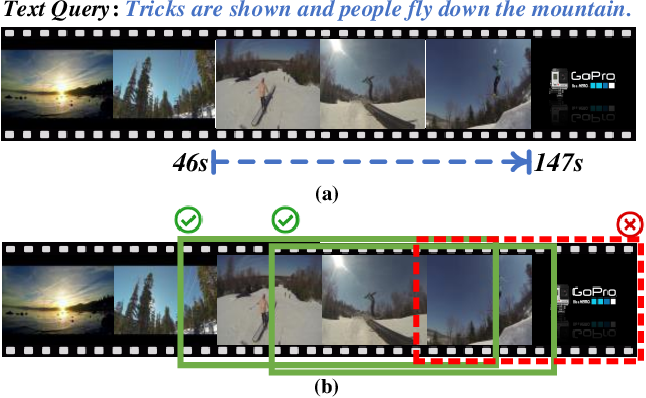 Figure 1 for Temporally Grounding Language Queries in Videos by Contextual Boundary-aware Prediction