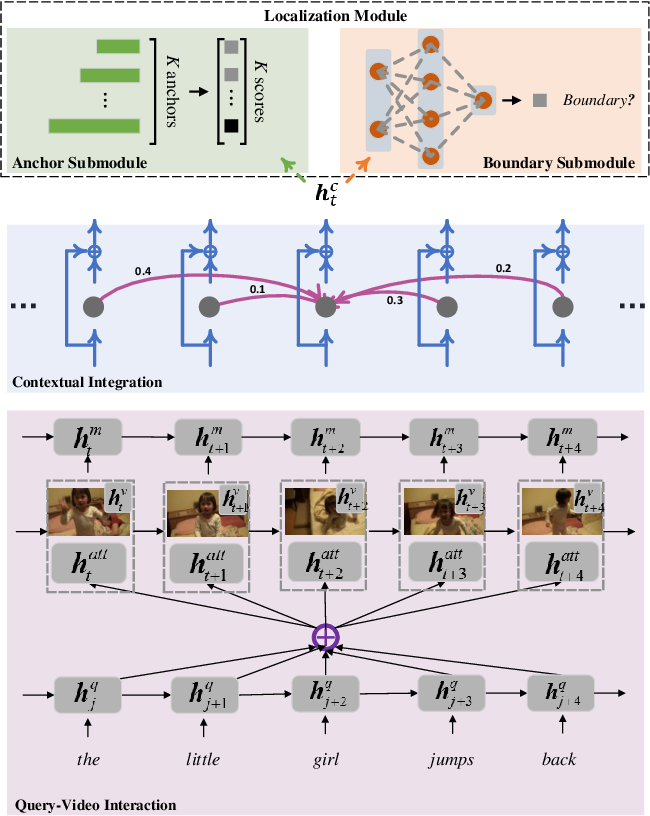 Figure 3 for Temporally Grounding Language Queries in Videos by Contextual Boundary-aware Prediction