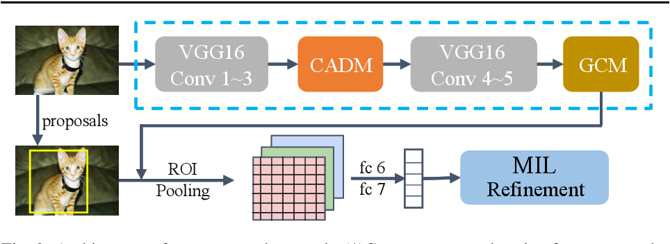 Figure 3 for Cascade Attentive Dropout for Weakly Supervised Object Detection