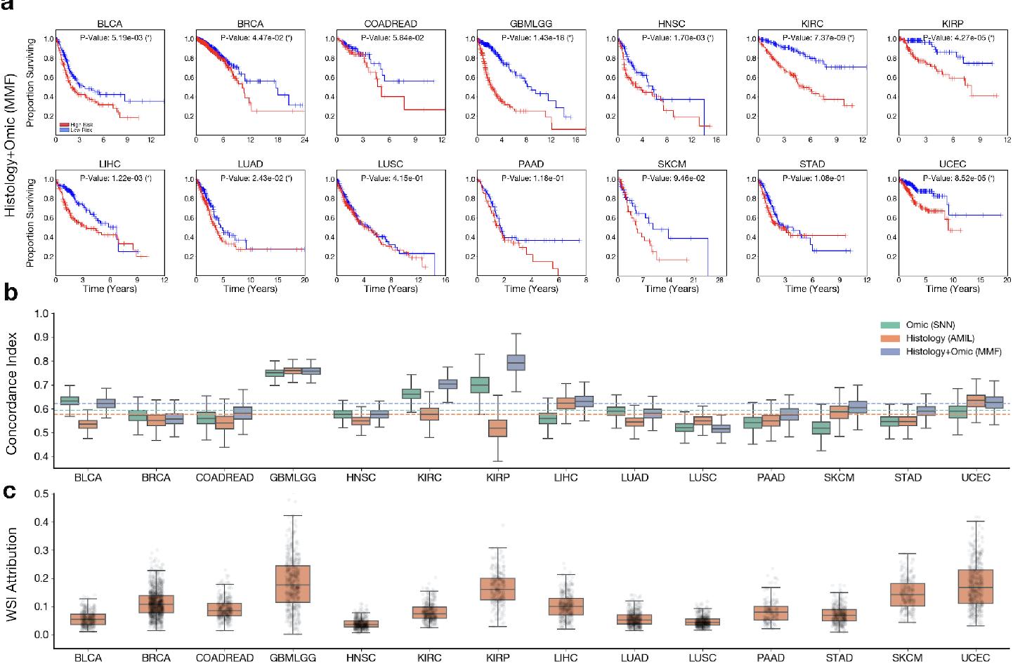 Figure 2 for Pan-Cancer Integrative Histology-Genomic Analysis via Interpretable Multimodal Deep Learning