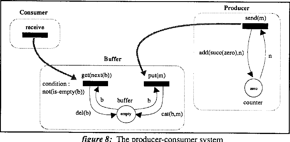 Figure 7: The graphical form of