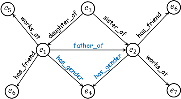 Figure 1 for Topology-Aware Correlations Between Relations for Inductive Link Prediction in Knowledge Graphs