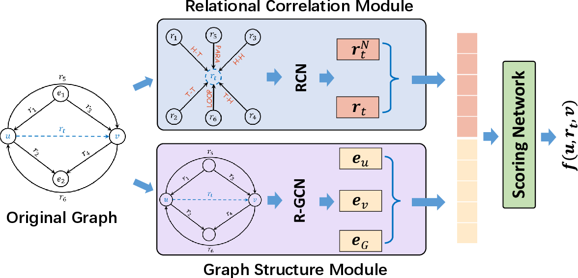 Figure 3 for Topology-Aware Correlations Between Relations for Inductive Link Prediction in Knowledge Graphs