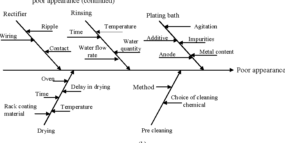 Figure 1 from Optimum selection and ranking of electroplating system