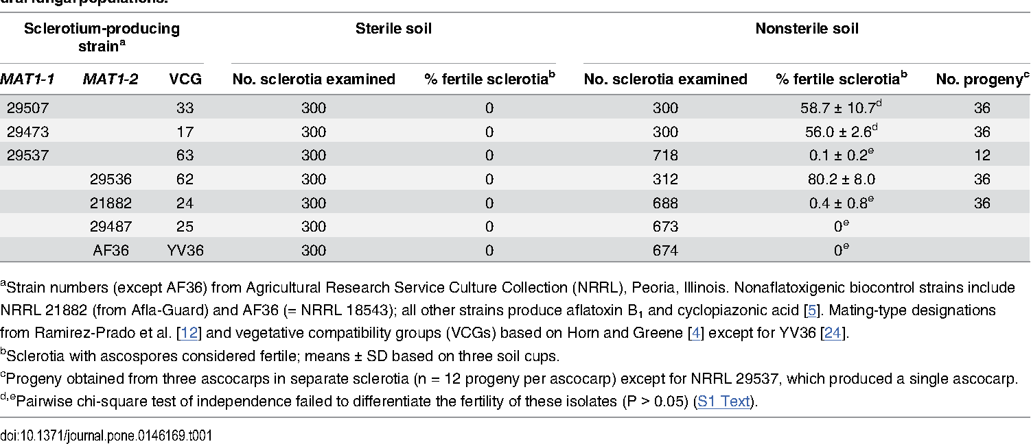 Sexual reproduction in aspergillus