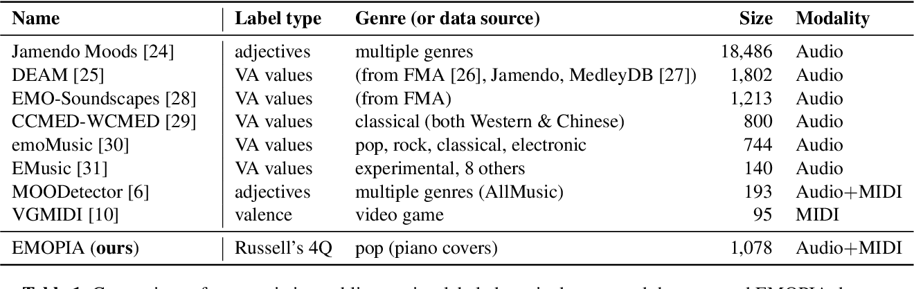 Figure 1 for EMOPIA: A Multi-Modal Pop Piano Dataset For Emotion Recognition and Emotion-based Music Generation