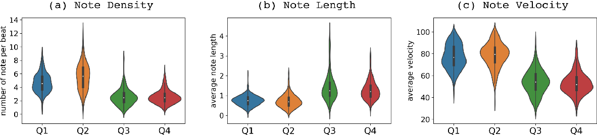 Figure 4 for EMOPIA: A Multi-Modal Pop Piano Dataset For Emotion Recognition and Emotion-based Music Generation