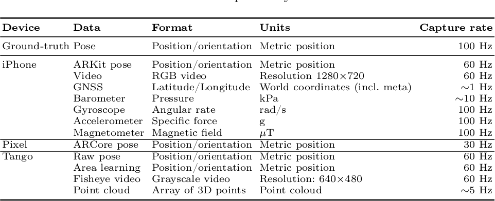 Figure 4 for ADVIO: An authentic dataset for visual-inertial odometry