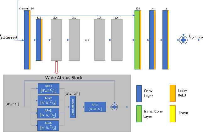 Figure 4 for NTIRE 2020 Challenge on Image and Video Deblurring