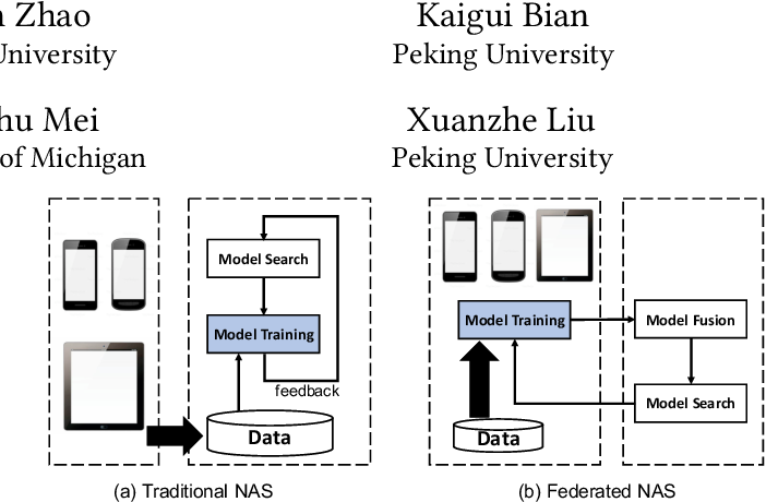 Figure 1 for Neural Architecture Search over Decentralized Data