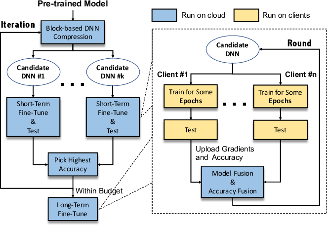 Figure 3 for Neural Architecture Search over Decentralized Data