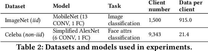 Figure 4 for Neural Architecture Search over Decentralized Data