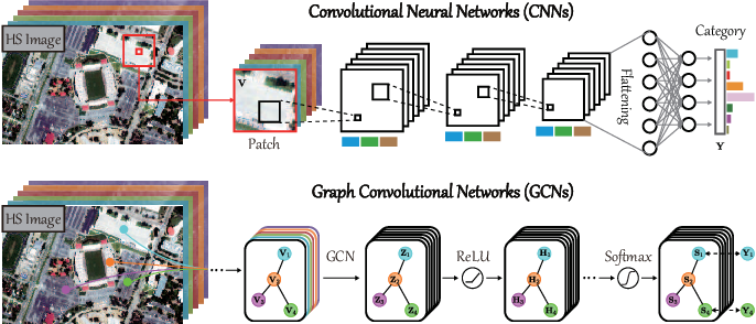 Figure 1 for Graph Convolutional Networks for Hyperspectral Image Classification