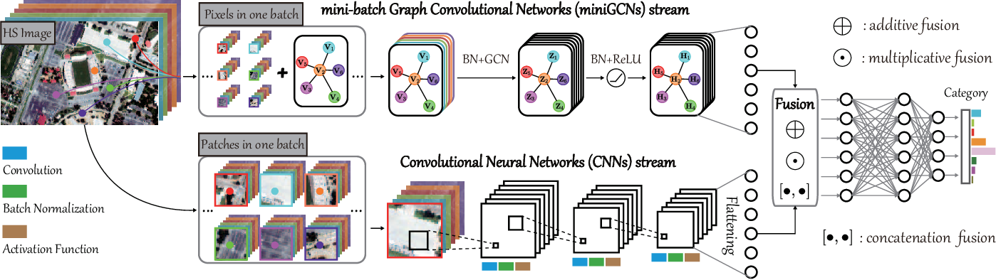 Figure 4 for Graph Convolutional Networks for Hyperspectral Image Classification