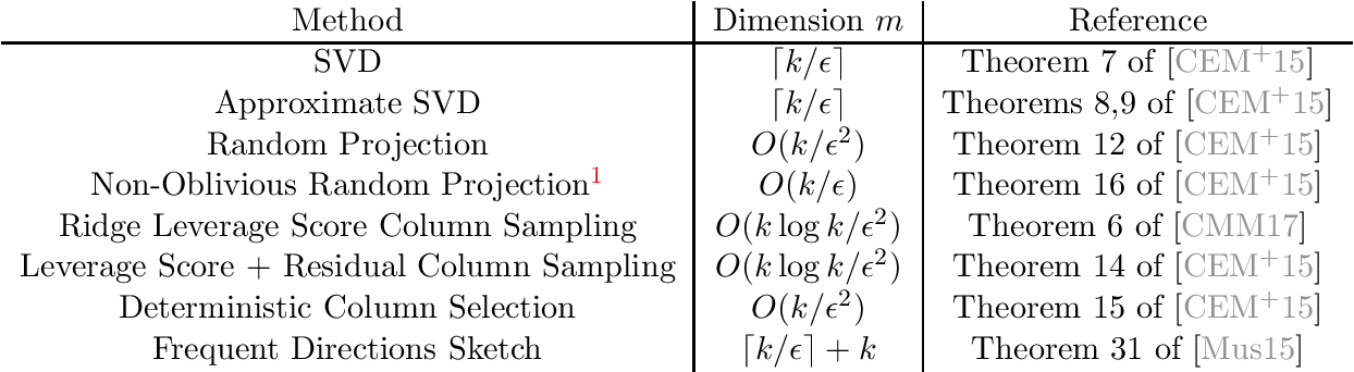 Figure 1 for Projection-Cost-Preserving Sketches: Proof Strategies and Constructions