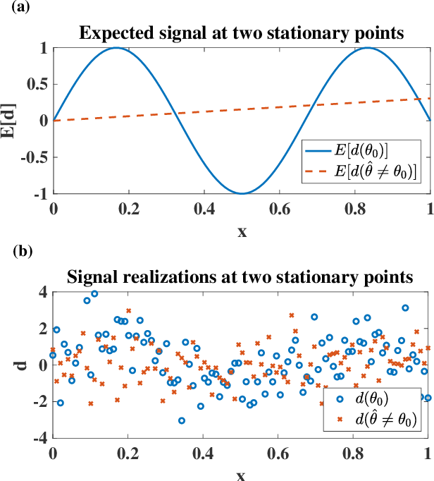 Figure 1 for Testing that a Local Optimum of the Likelihood is Globally Optimum using Reparameterized Embeddings