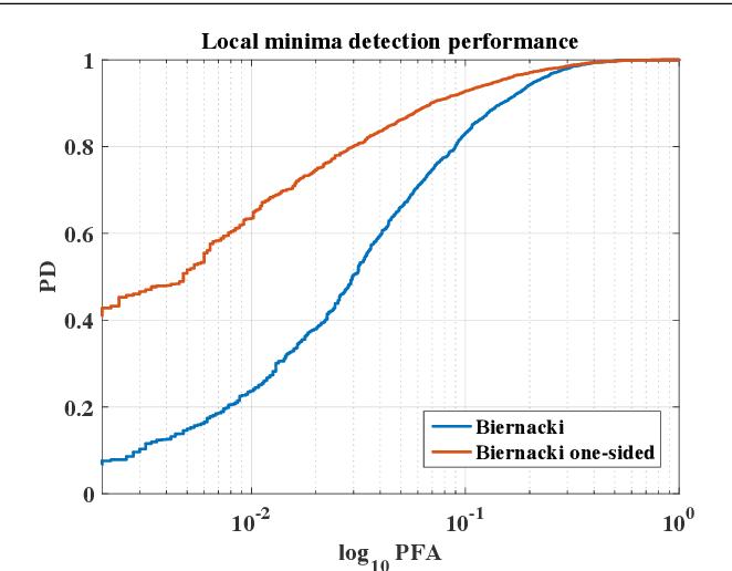 Figure 2 for Testing that a Local Optimum of the Likelihood is Globally Optimum using Reparameterized Embeddings