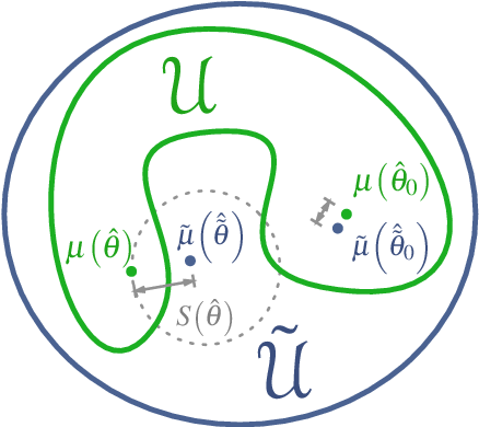 Figure 3 for Testing that a Local Optimum of the Likelihood is Globally Optimum using Reparameterized Embeddings