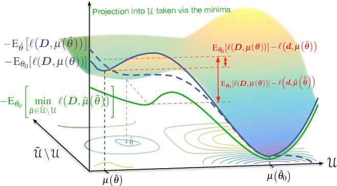 Figure 4 for Testing that a Local Optimum of the Likelihood is Globally Optimum using Reparameterized Embeddings