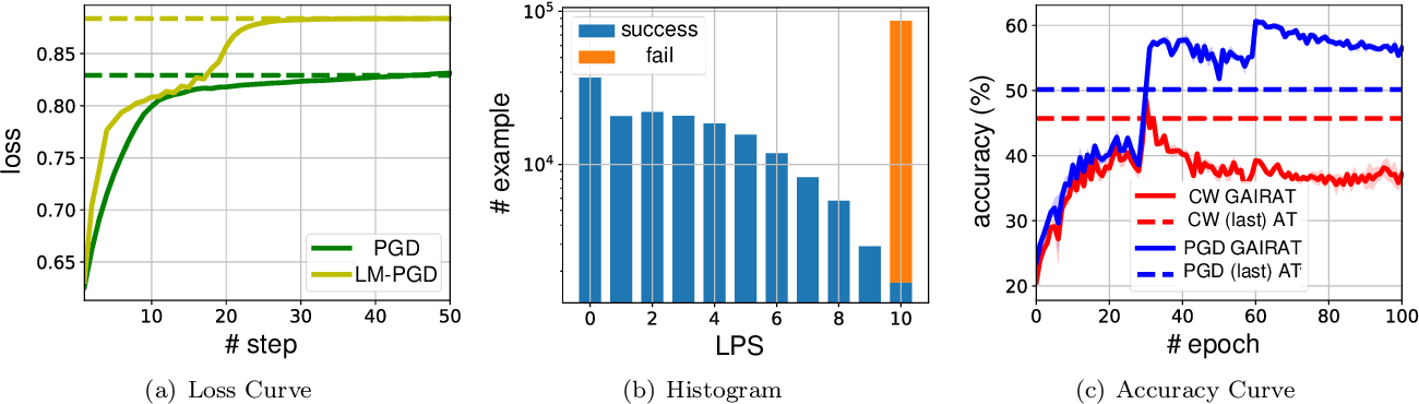 Figure 1 for Probabilistic Margins for Instance Reweighting in Adversarial Training