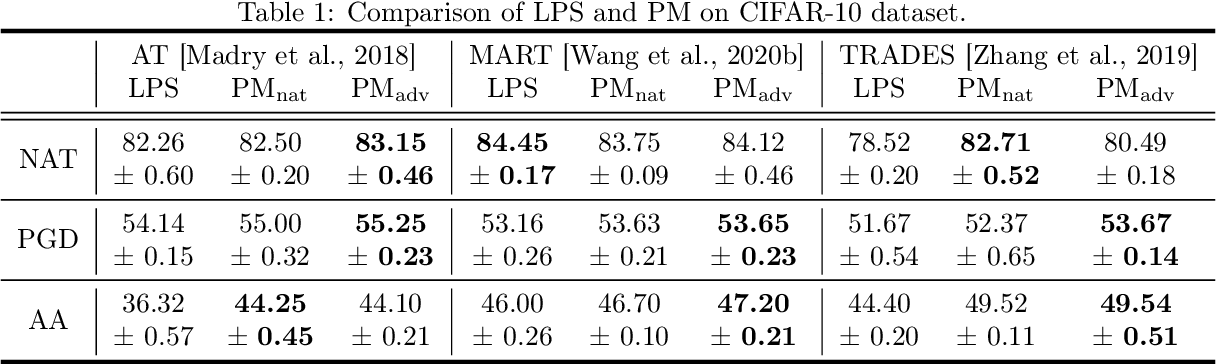 Figure 2 for Probabilistic Margins for Instance Reweighting in Adversarial Training
