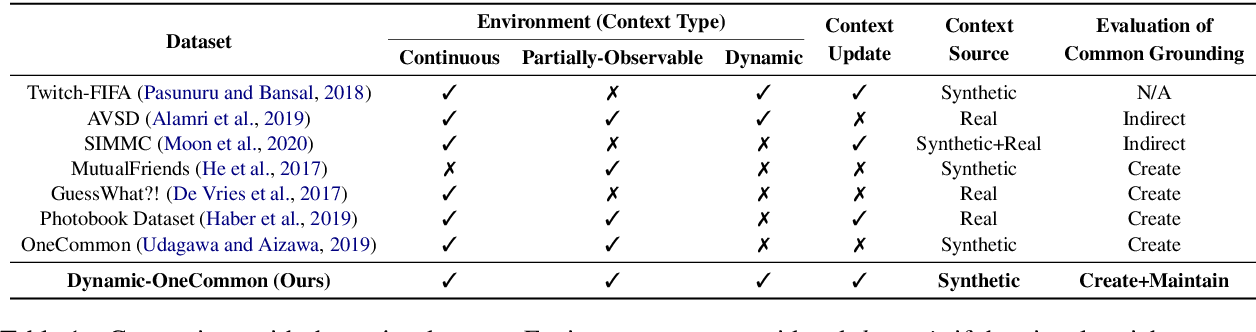 Figure 2 for Maintaining Common Ground in Dynamic Environments