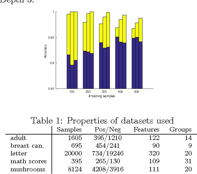 Figure 2 for Optimal Generalized Decision Trees via Integer Programming